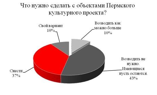 Вопрос № 2. Как необходимо поступить с объектами Пермского культурного проекта?