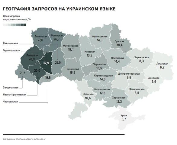 Запросы на украинском языке