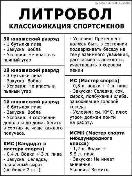 Литробол - классификация спортсменов.