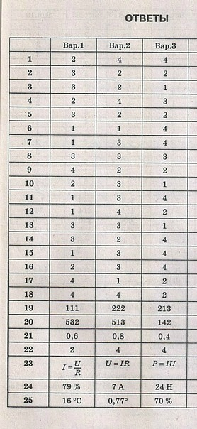 Физика тесты губанов 11 класс ответы