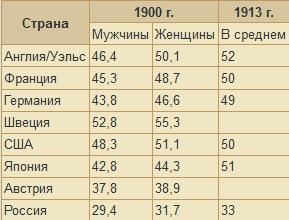 нормальный рост человека таблица