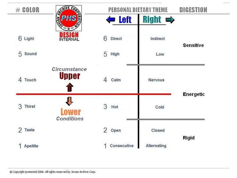 Как узнать тип питания в дизайне человека
