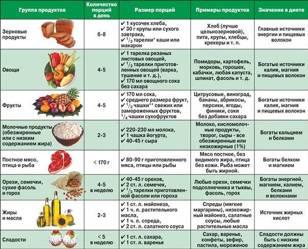 Что можно есть при псориазе а что нельзя
