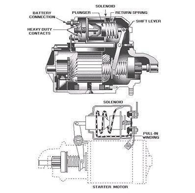 Ремонт грузовых генераторов в спб