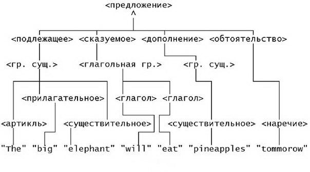 построения предложений в