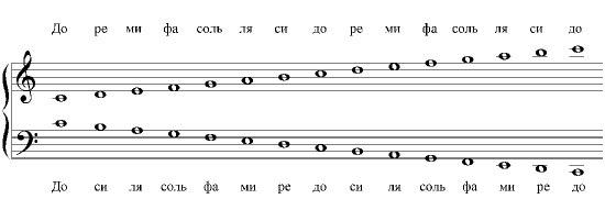таблица нот на блокфлейте