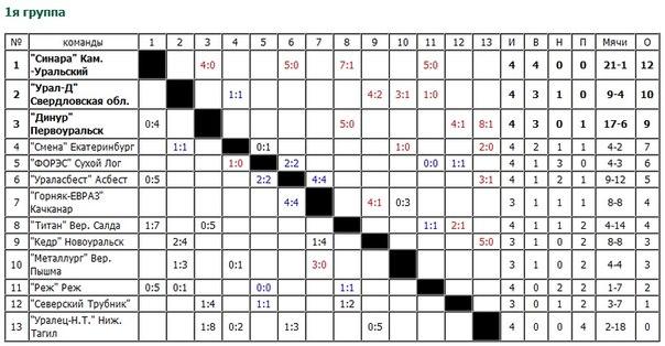 Турнирная Таблица Для Cs