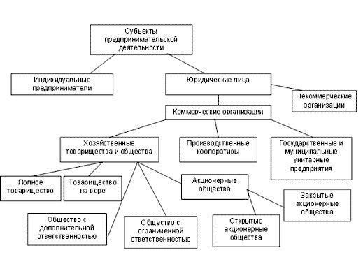 Рисунок 1.Субъекты предпринимательской деятельности.  Таким образом, можно выделить субъекты,в компетенции...