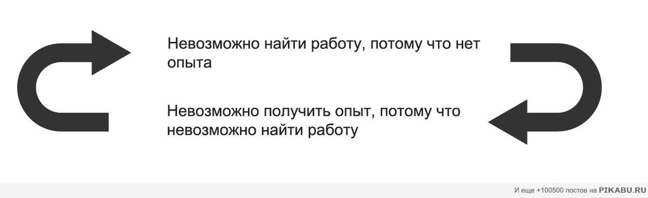 Порочный круг российской действительности. Часть 2: «Работа»