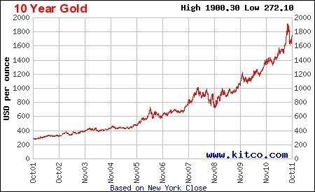 Котировки золота за год