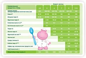 Схема введения прикорма с 4,5-5 месяцев (смешанное или искусственное вскармливание) .