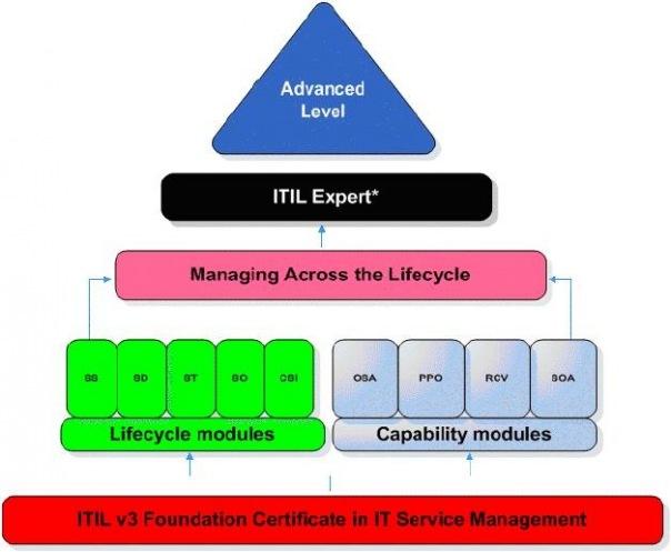 Сертификация ITIL версии 3  