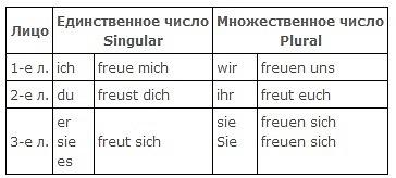 Спряжение возвратных глаголов в немецком
