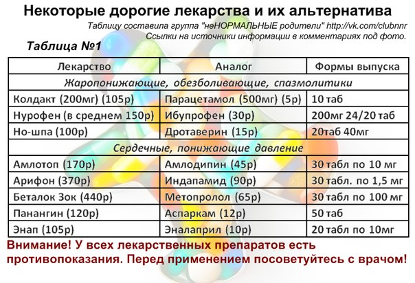 лекарства и их аналоги таблица с ценами