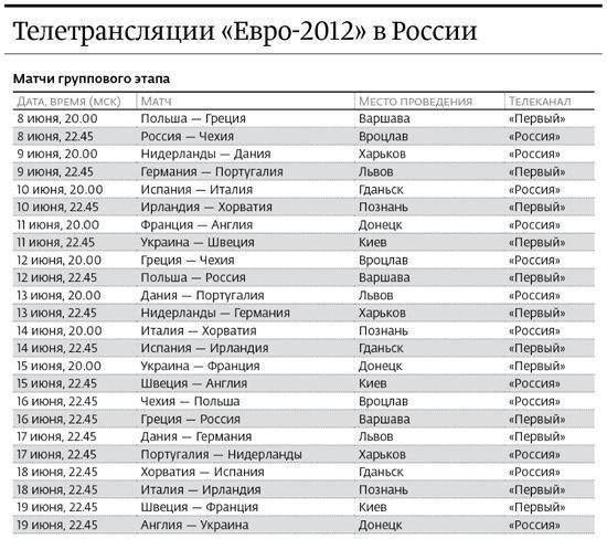 Трансляции матчей группового этапа чемпионата Европы по футболу-2012 на российском ТВ