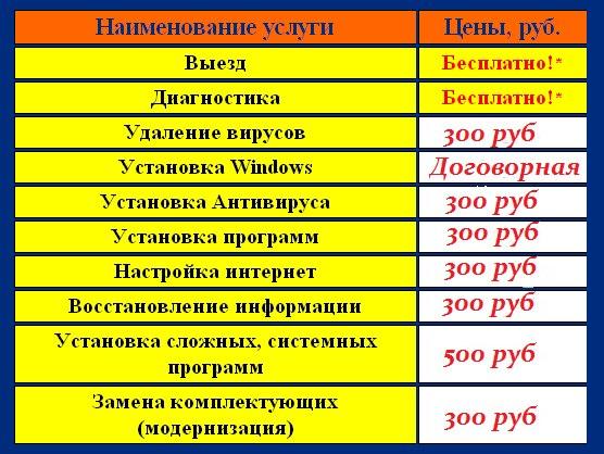Ремонт компьютеров Новогиреево, Перово, Ремонт ноутбуков Новогиреево...