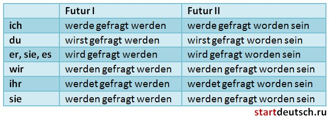 tenses  When to use Perfekt and Präteritum  German