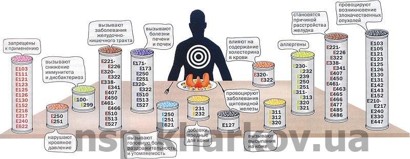 Нитрит натрия е 250 в продуктах питания goodsmatrixru
