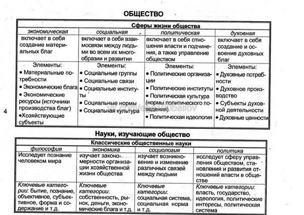 Обществознание в таблицах