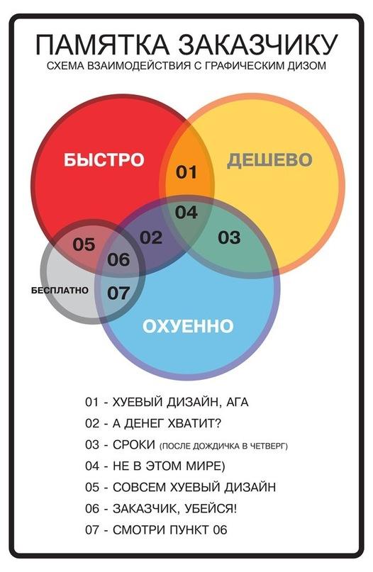 Взаимодействия в дизайне