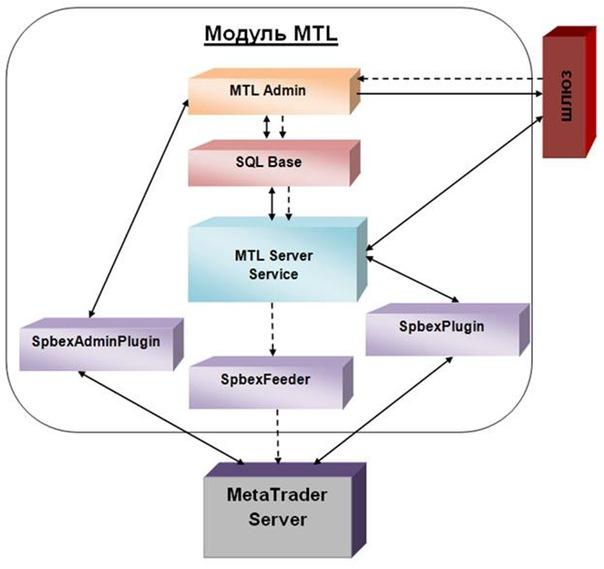 Для трансляции сделок из системы MetaTrader в торговую систему Биржи ДЦ устанавливает на MetaTrader Server плагины...