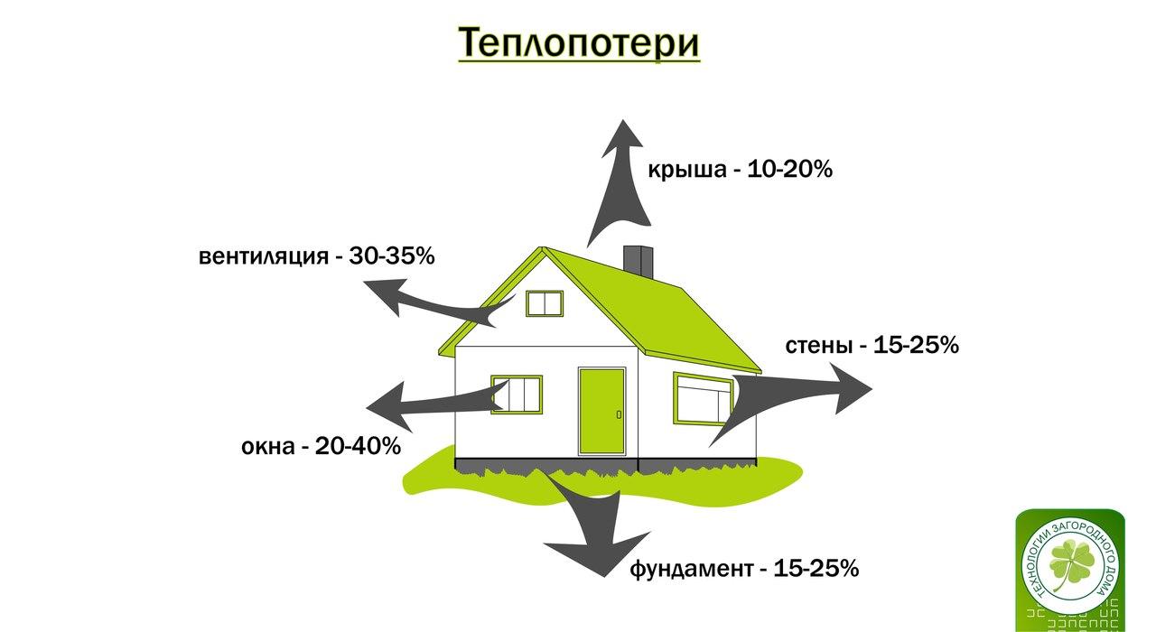 Иллюстрации энергоэффективного дома