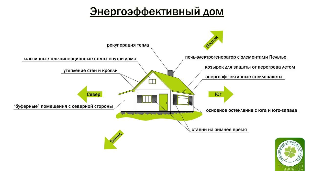 Иллюстрации энергоэффективного дома + мысли о миграции в Россию