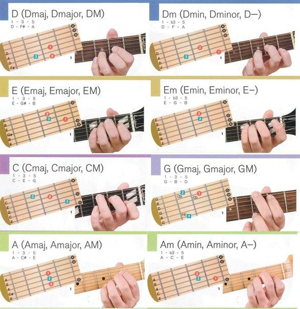 Данный онлайн генератор аккордов поможет вам в освоении игры рассмотрим пример на аккорде am