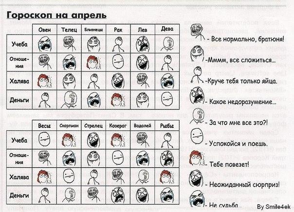 гороскоп совместимость по знакам зодиака: