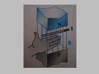 Физика 105 - Сила Ампера