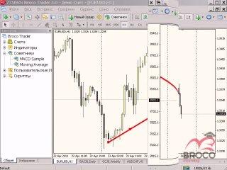 Урок 2. Работа с графиками в терминале MetaTrader 4