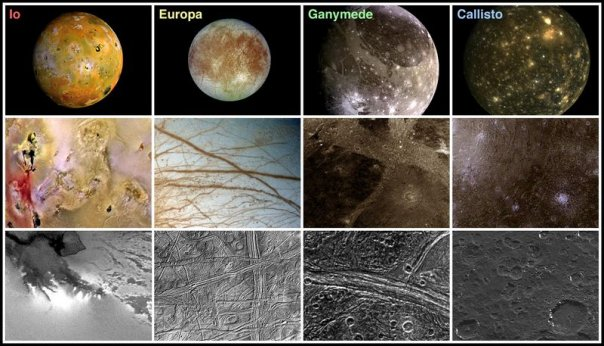 Крупные спутники Юпитера и их поверхности