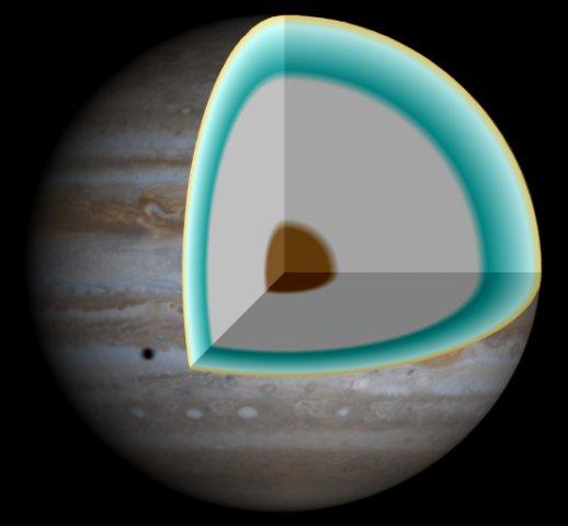 Модель внутренней структуры Юпитера