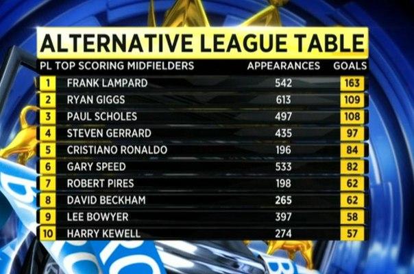 Таблиця півзахисників команд АПЛ, які найбільше забивали