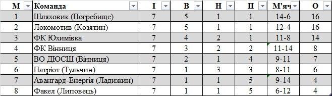 Підсумки обласних чемпіонатів 2013. Північна і Центральна Україна - изображение 3