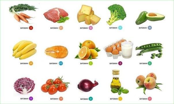 В каких продуктах содержится больше всего витаминов? Особенно актуально весной!