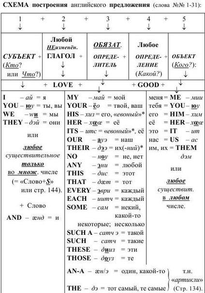 Схема построения английского