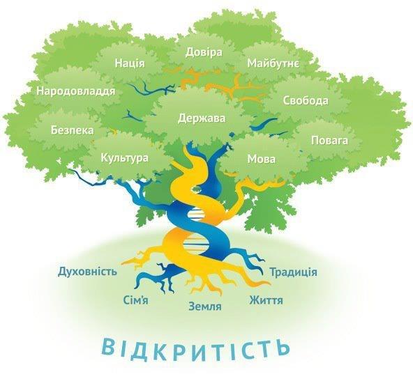 Дерево життя України