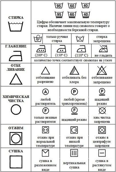 значки на посуде:
