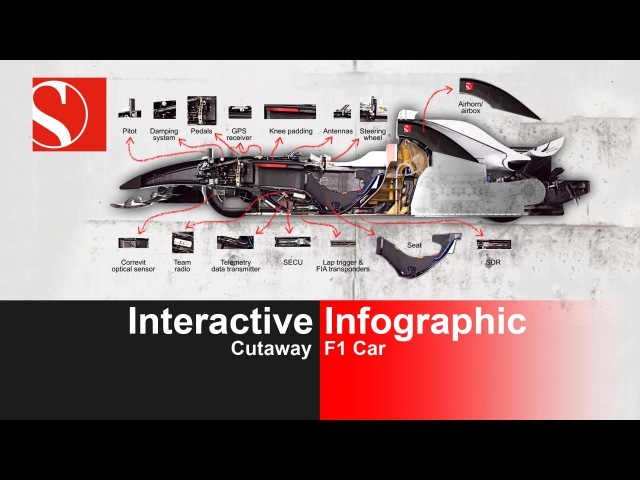 Interactive Cutaway F1 Car Infographic - Sauber F1 Team