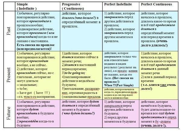 Схемы для изучения английского