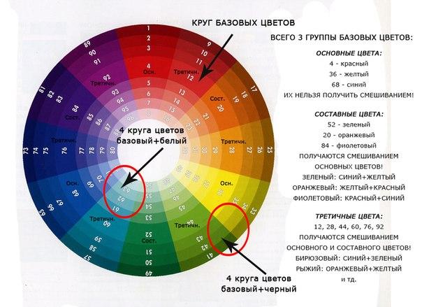 Как сделать цвет волос из красок 334