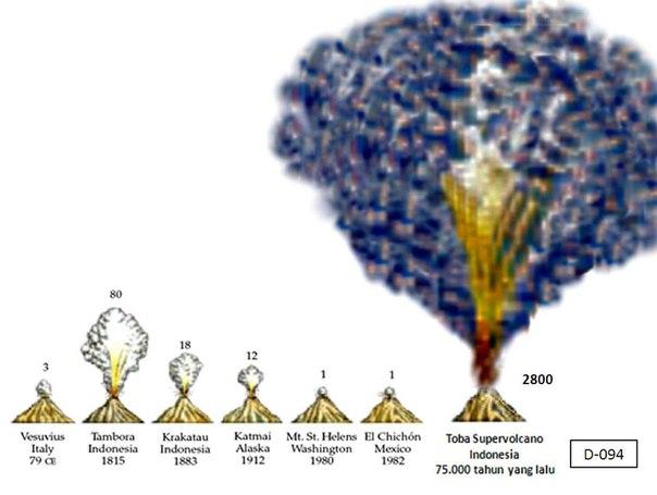 Сравнение мощности некоторых извержений