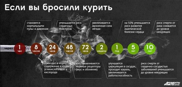 Можно ли бросить курить при раке легких