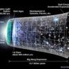 < Большой взрыв | Big Bang >