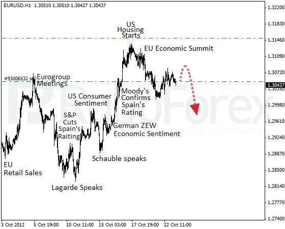 Связной курс доллара