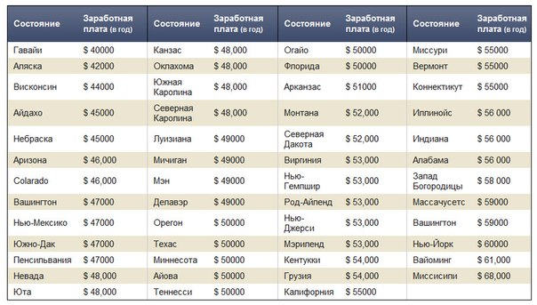 Сколько составляет зарплата фармацевта в 2 16 году