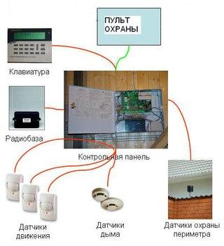 Структура охранно-пожарной сигнализации Система охранно-пожарной сигнализации состоит из оборудования трех категорий...