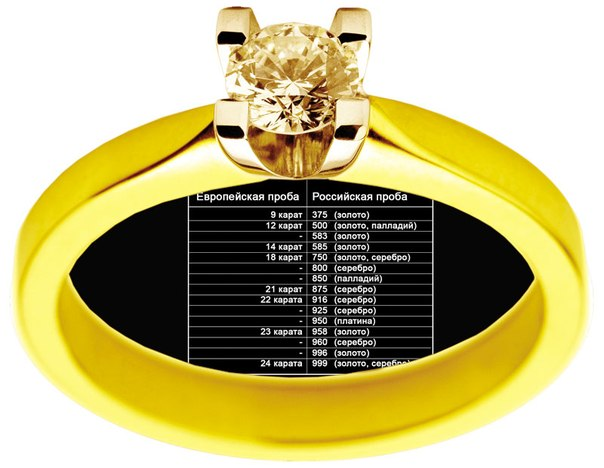 Кубани пробы золота и их цены считают