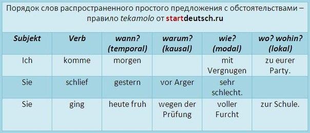 Схемы простого немецкого предложения